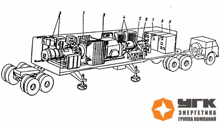 Рис.4. Общий вид передвижного энергоблока электростанции ПАЭС-2500